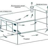 Вентилятор в гараж для принудительной вентиляции