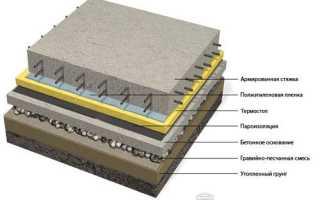 Устройство пола по грунту конструкция специфика сооружения