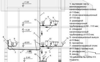 Канализационные трубы как укладывать в доме