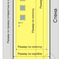Размер дверного проема