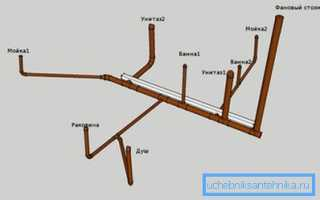 Прокладка труб канализации в полу
