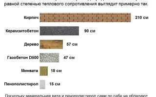 Финские блоки для строительства дома