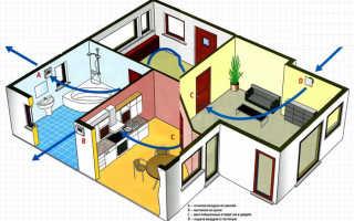 Вентиляционные работы в частном доме