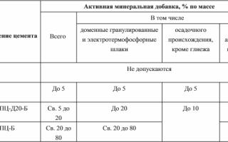 Плотность цемента м500