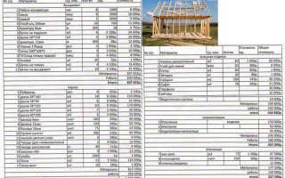 Смета на строительство каркасного дома образец