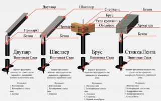 Фундамент на винтовых сваях плюсы и минусы