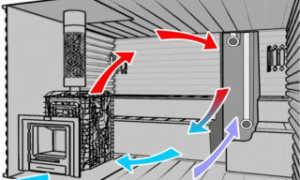 Вентиляция басту в русской бане
