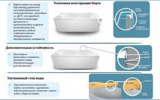 Ванны акриловые характеристики