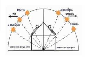 Солнечный модуль своими руками